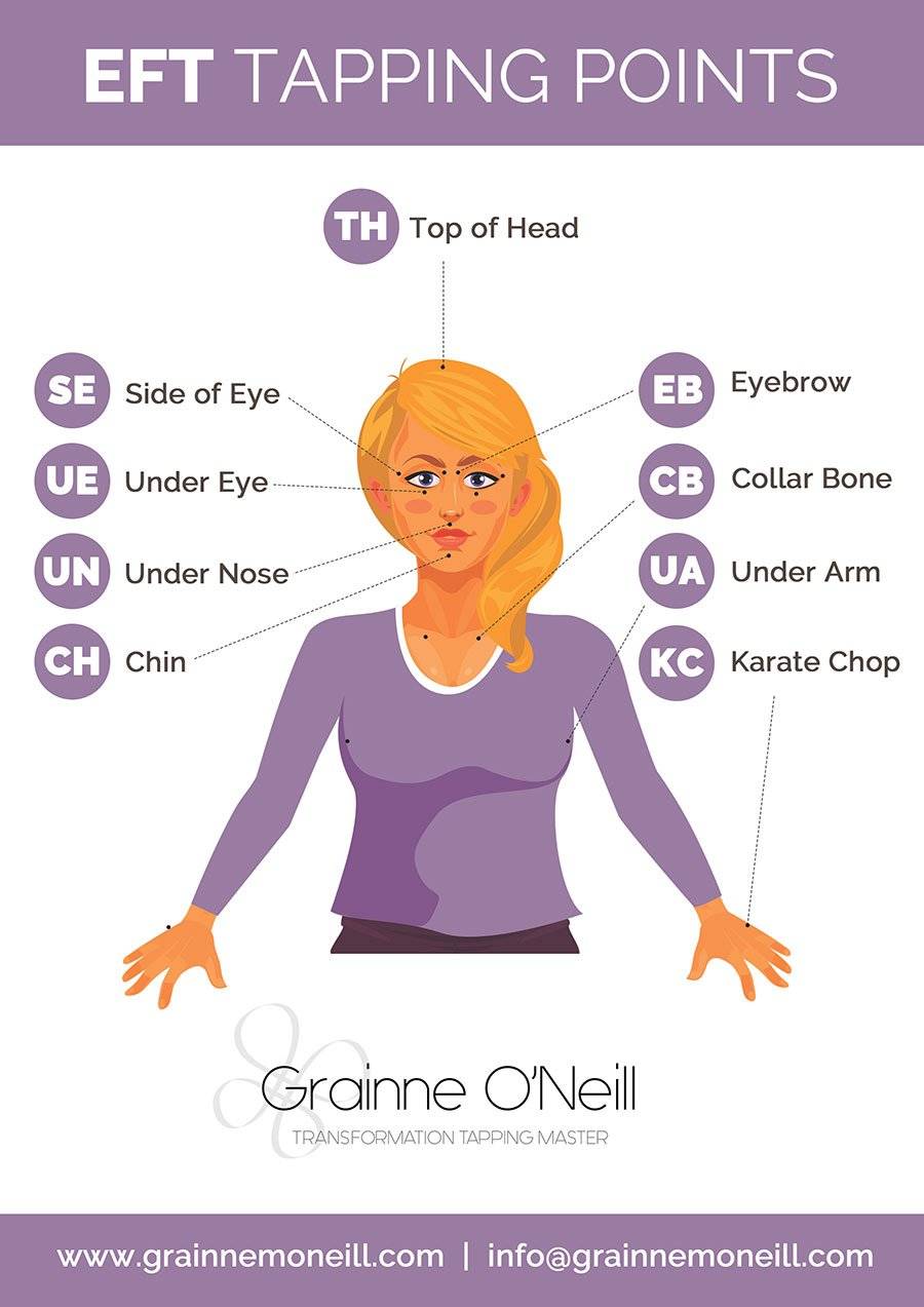 EFT-Points-Diagram-Grainne-O-Neill